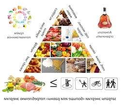 Піраміда здорового харчування