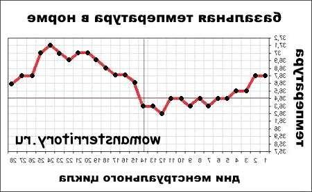 Приклади графіків базальної температури і їх розшифровка