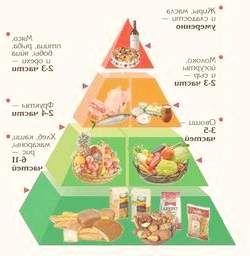 Раціон харчування